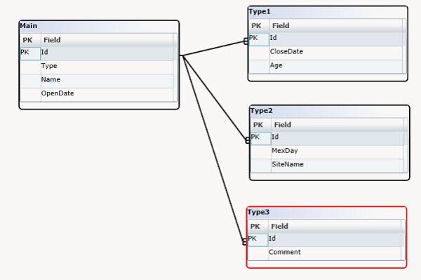 Optimise Database