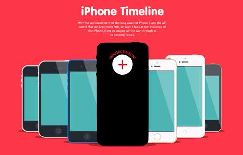iPhone Timeline